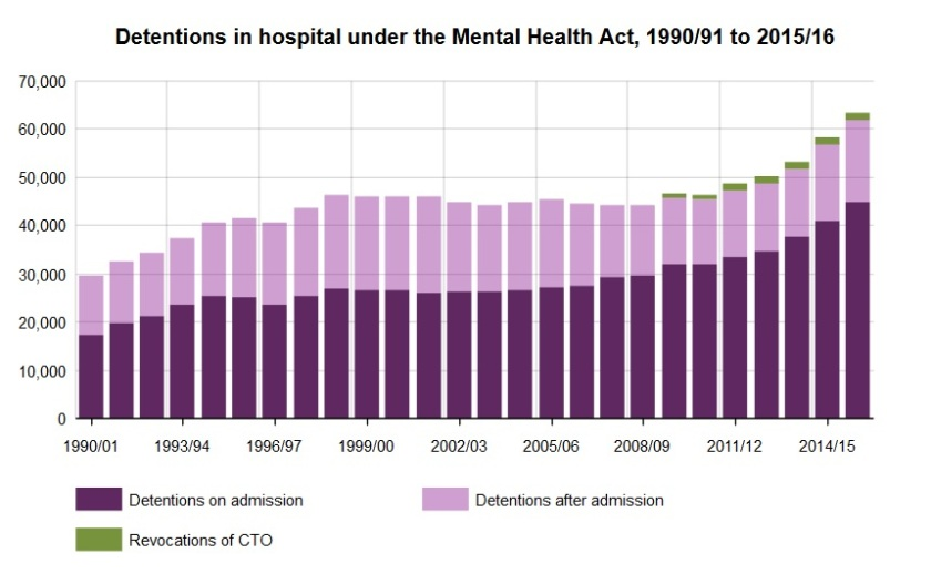 CQC detentions in hospital